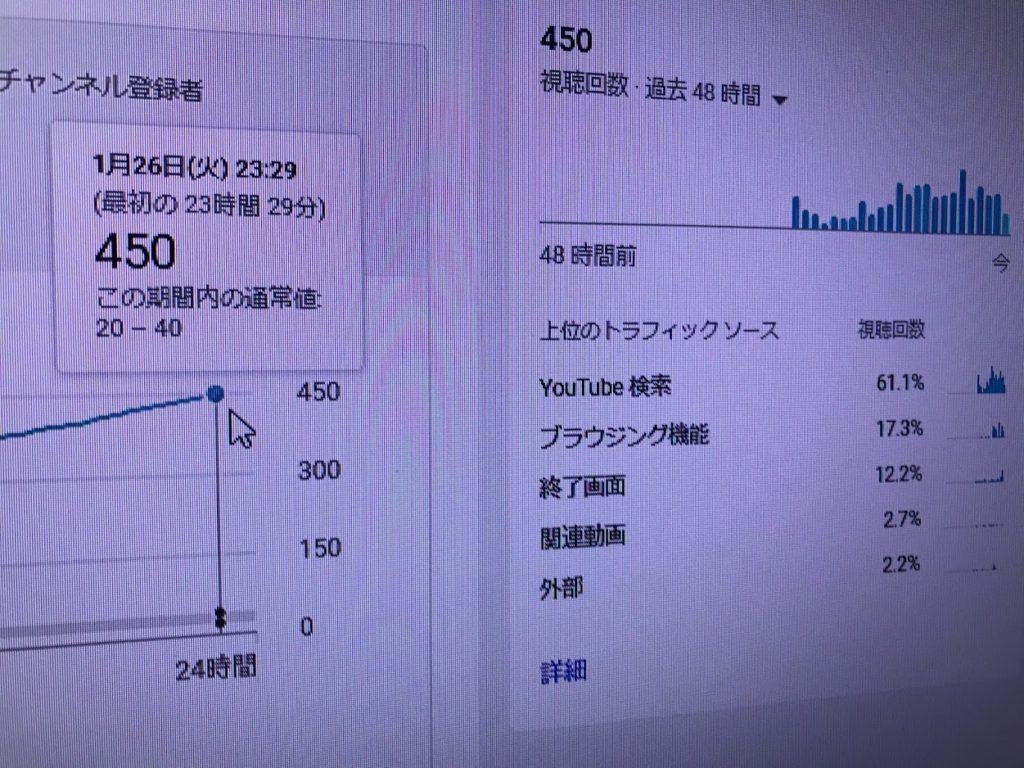Youtube 24時間 PV結果