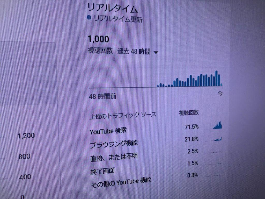 グラフ結果